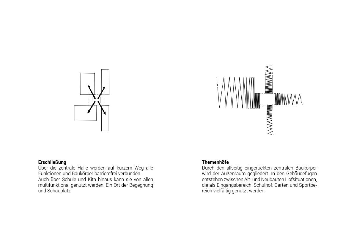 STUDIOKUBIK_architektur-architecture-berlin-Grundschule-Kindergarten-Hort-Krampnitz_pikto3