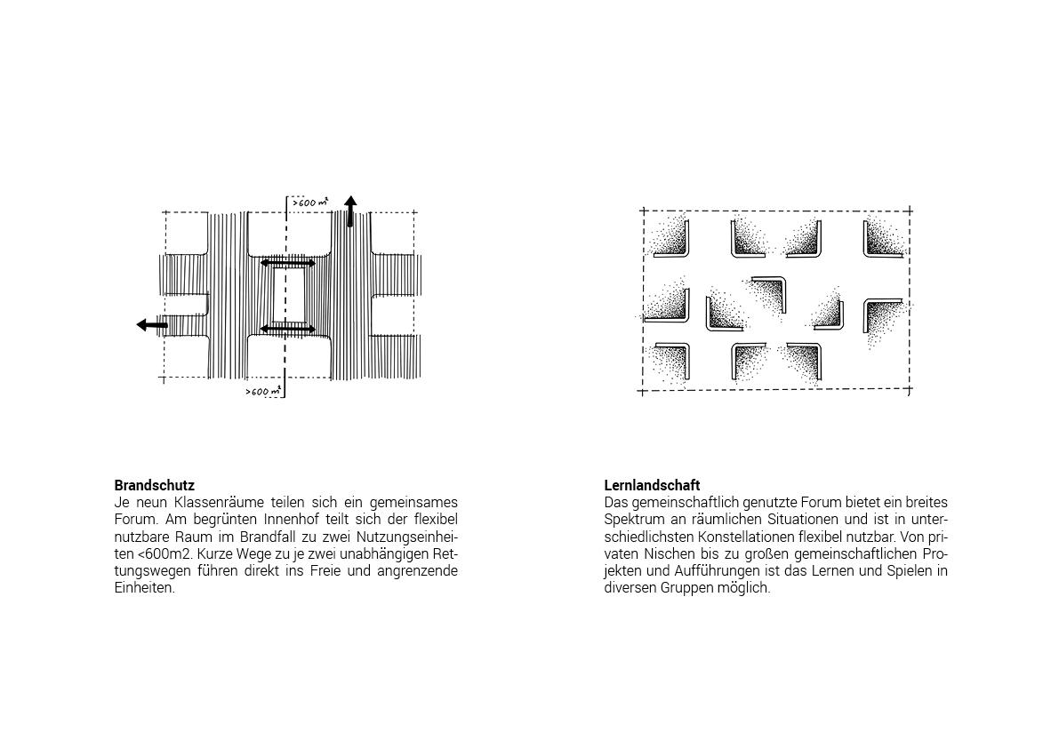 STUDIOKUBIK_architektur-architecture-berlin-Grundschule-Kindergarten-Hort-Krampnitz_pikto4